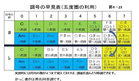 五度圏はある音から完全5度(または4度)の上下進行を連続させてできる循環図です。4度図とも言います。