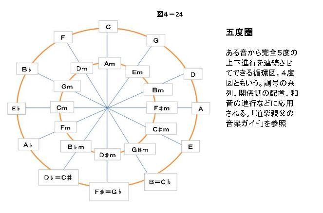 五度圏はある音から完全5度(または4度)の上下進行を連続させてできる循環図です。4度図とも言います。  調号の系列、関係調の配置、和音の進行にも応用されます。