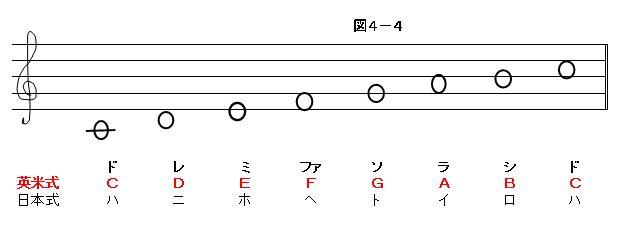4-1 音階と音程の本文