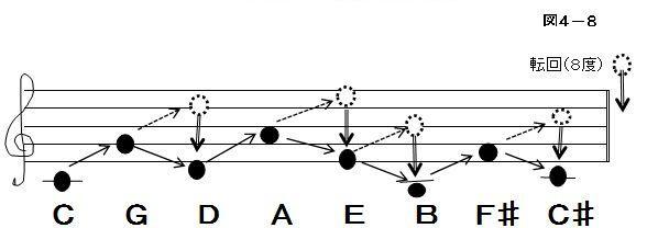 ②5度移動をマイナスで並べる 【図4-9】 下り5度は上り4度と同じです 1オクターブ上のドから始めます ○これは五度圏の♭系の並びです