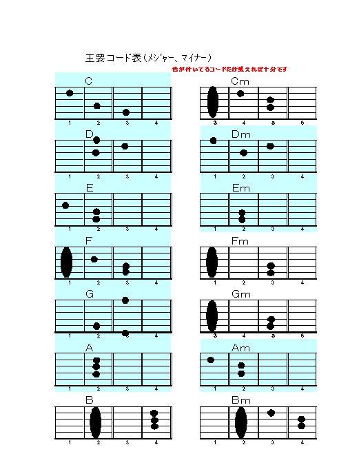 観るだけではつまらないから「フォークギター用のコード(和音)」で使用頻度の高い16を選んで大きめの表を作った。エクセルで基本の表を作り、ワードのシェー